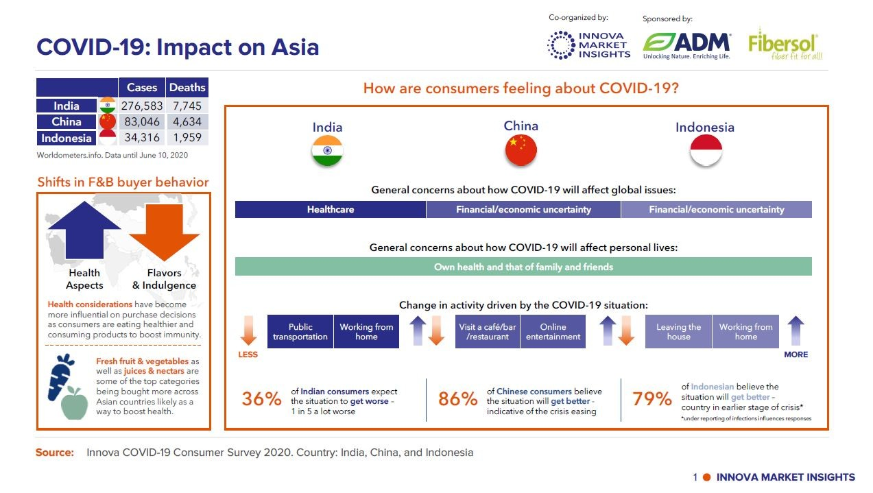 lnfographic - COVID-19 Impact on Asia