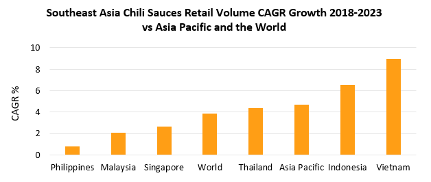 southeast asia chili sauce retail growth