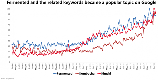 Search terms of fermented food and related keywords on Google