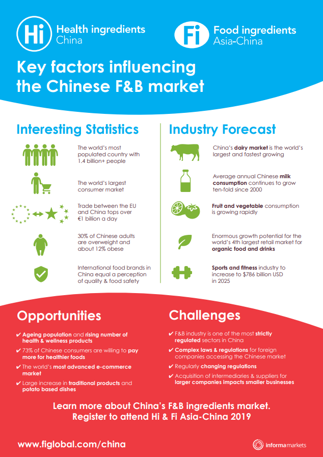 Infographic Key factors influencing the Chinese F&B market