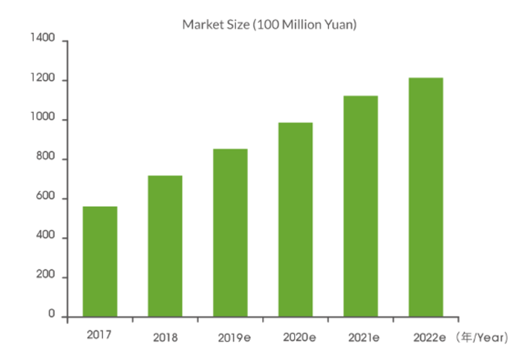 Meal replacement market growth graph