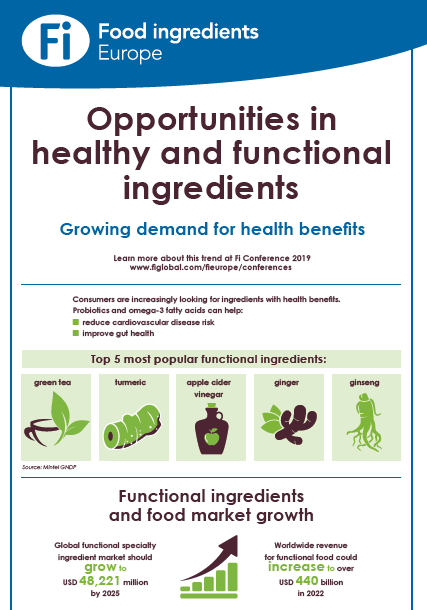 Infographic - Healthy and Functional Food Ingredients