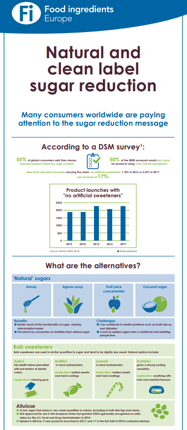 Infographic - Natural and Clean Label Sugar Reduction
