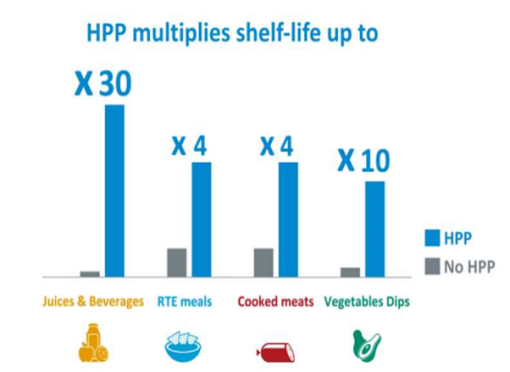 Graph showing how HPP multiples shelf-life