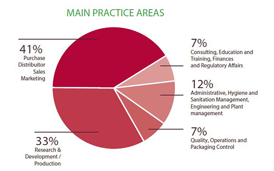 Fi South America visitors' main practice areas